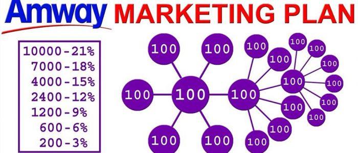 Il piano Marketing Amway: tutto quello che cerchi è qui! (con video)